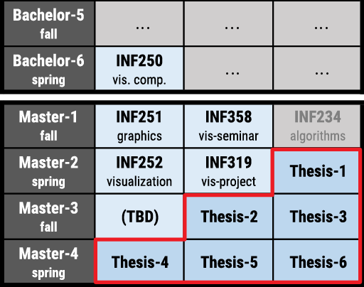 No thesis masters
